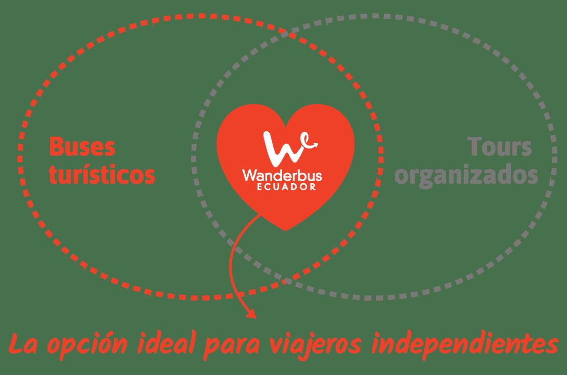 Wanderbus es la opción ideal para viajeros